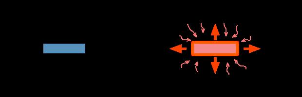 Dilatazione termica blocchetto metallico non vincolato 1