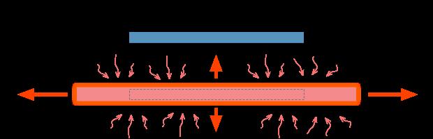 Dilatazione termica di un corpo longilineo