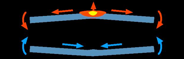 Distorsione di una barretta riscaldata